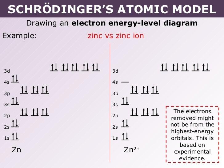 Electron Orbital Diagram Zinc Diy Enthusiasts Wiring Diagrams