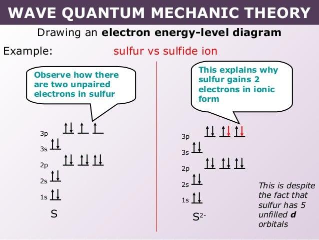tang-02-wave-quantum-mechanic-model-27-638  P Form Example on meister s1, orbital shape nodes, orbital graph, planar surface nodes, atomic orbital, orbital node, electron config, lean process design, 3d orbitals, orbital radial distribution,