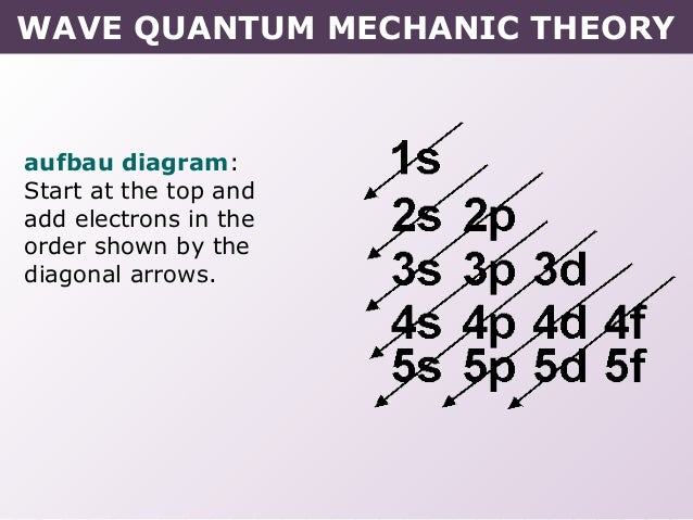 Tang 02 wave quantum mechanic model wave quantum mechanic theory 24 aufbau diagram ccuart Images