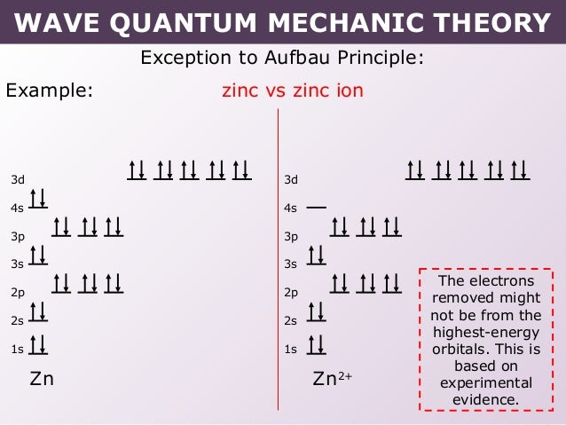Tang 02 wave quantum mechanic model diagram wave quantum mechanic theory 31 exception to aufbau ccuart Images