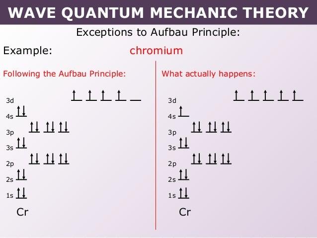Tang 02 wave quantum mechanic modelSlideShare