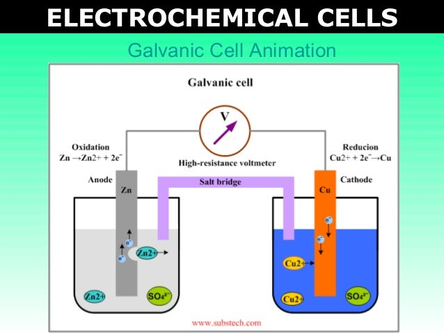 Tang 03 electrochemical cells 2