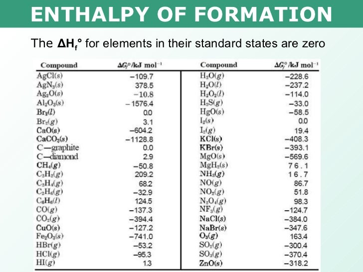 Enthalpy Change Table Ch 20 Standard Enthalpy Change Of