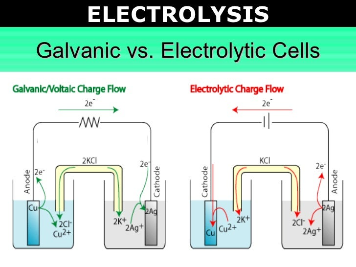 Tang 04 electrolysis 2