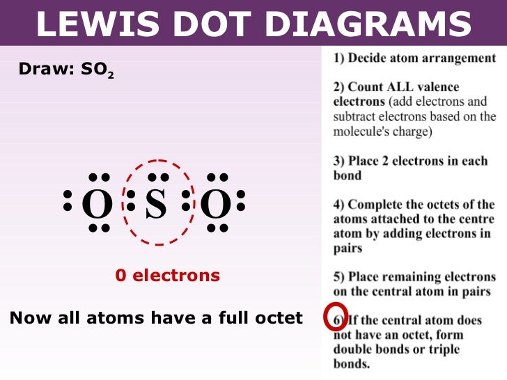 Lewis dot diagram so2 auto electrical wiring diagram tang 04 lewis dot diagrams rh pt slideshare net lewis dot diagram sodium chloride lewis dot ccuart Image collections