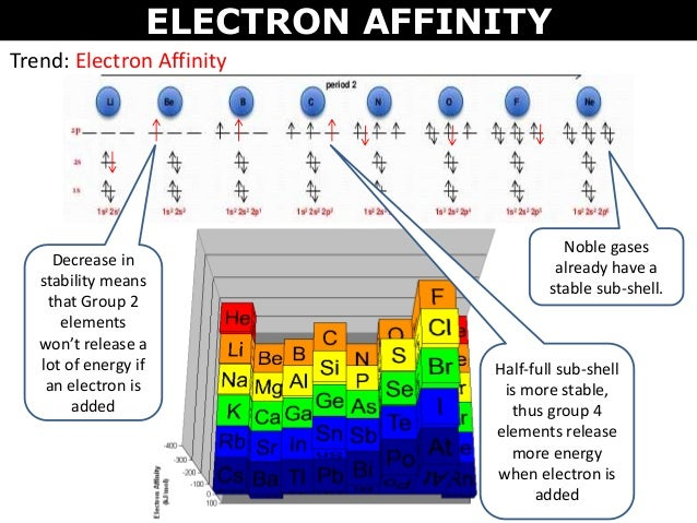 electron affinity group 13