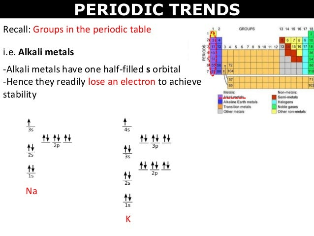 Tang 04 periodic trends periodic trends recall groups in the periodic table ie alkali metals urtaz Gallery