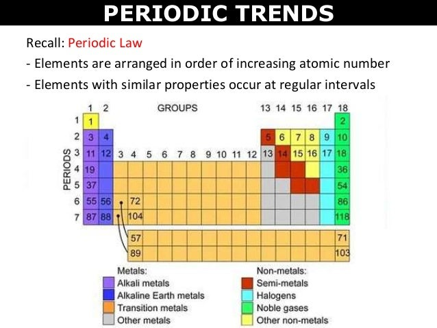 Tang 04 periodic trends periodic urtaz Choice Image