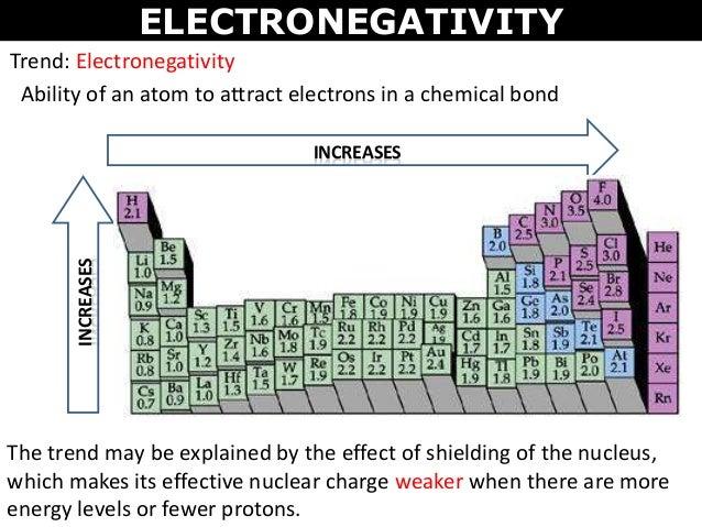 RECALL: 22. ELECTRONEGATIVITY Trend: Electronegativity ...