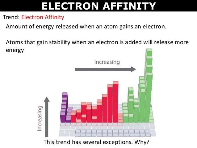 Tang 04 Periodic Trends