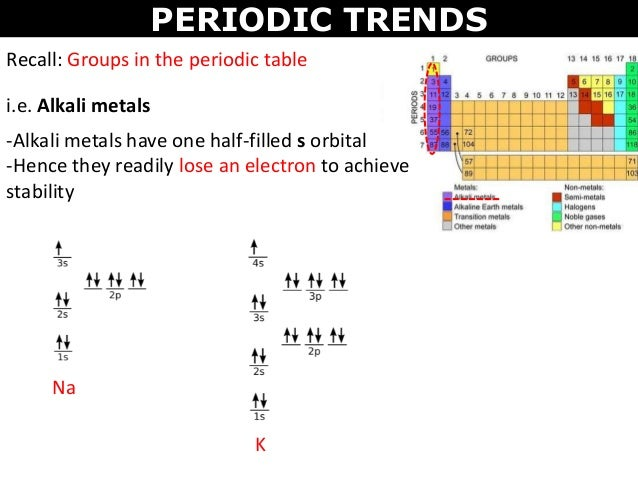 Tang 04 periodic trends periodic trends recall groups in the periodic table ie alkali metals urtaz Choice Image