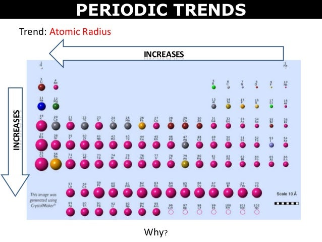 Tang 04 periodic trends periodic trends trend atomic radius urtaz Image collections