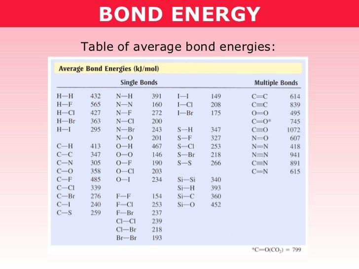 BOND ENERGY Table of average bond energies:
