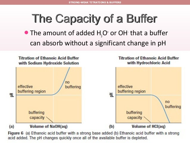 ph buffered solution