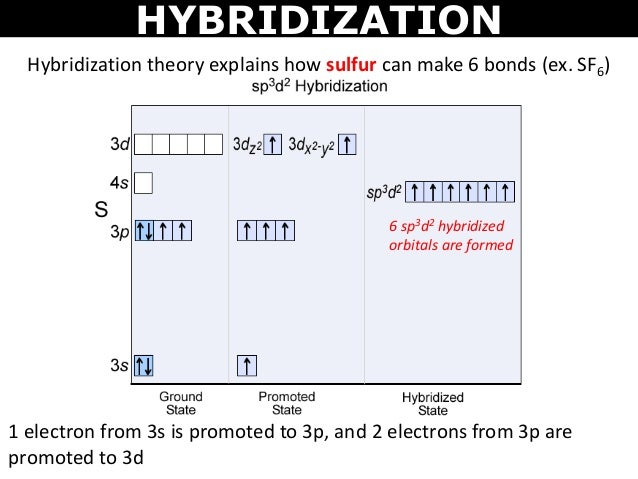 Tang 06 valence bond theory and hybridization