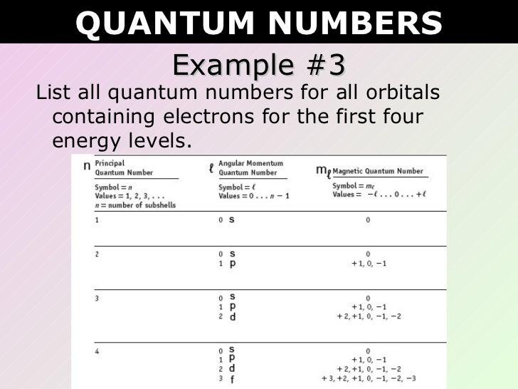 Tang 03 Quantum Numbers