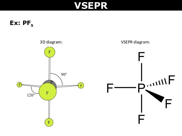 tang 07 vsepr vsepr diagram of bf3