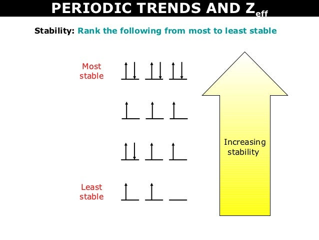 Tang 10 periodic trends and zeff periodic urtaz Image collections