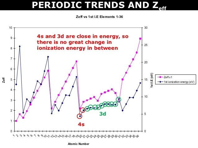 Tang 10 periodic trends and zeff periodic trends and zeff urtaz Image collections