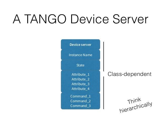 A TANGO Hierarchy Device Server1 Device Server2 Device1 Device2 Device3 Device4