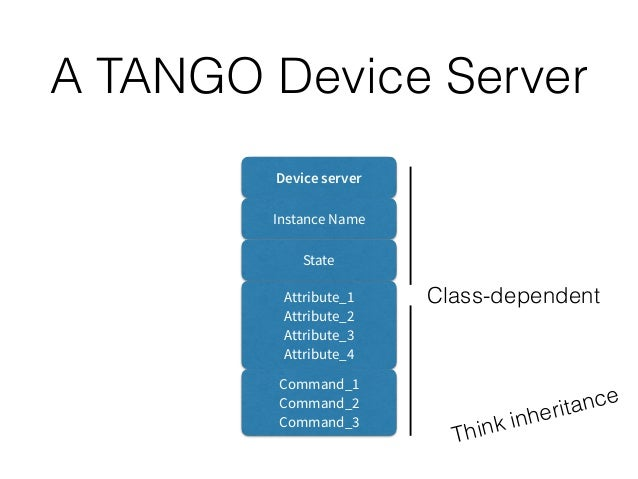 A TANGO Hierarchy TEL- MGT Device Server1 Device Server2 Device1 Device2 Device3 Device4