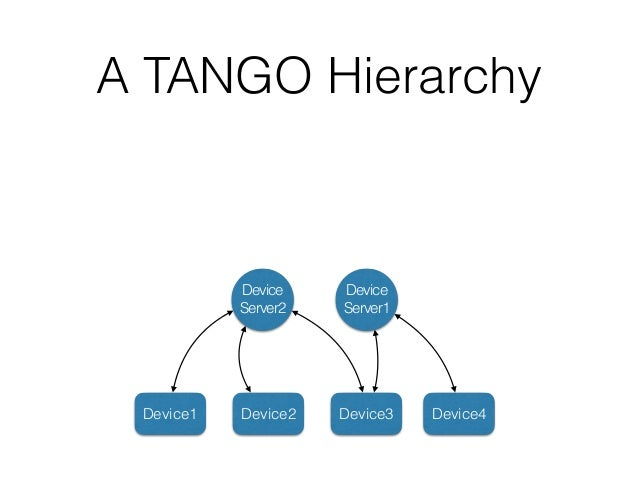 A TANGO Hierarchy TEL- MGT Client1 Client2 Client3 Device Server1 Device Server2 Device1 Device2 Device3 Device4 DB