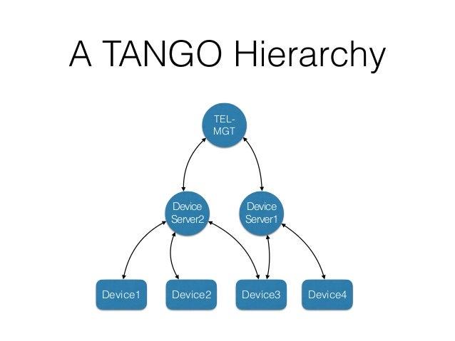 A TANGO Hierarchy Client1 Client2 Client3 Device Server1 Device Server2 Device1 Device2 Device3 Device4 DB