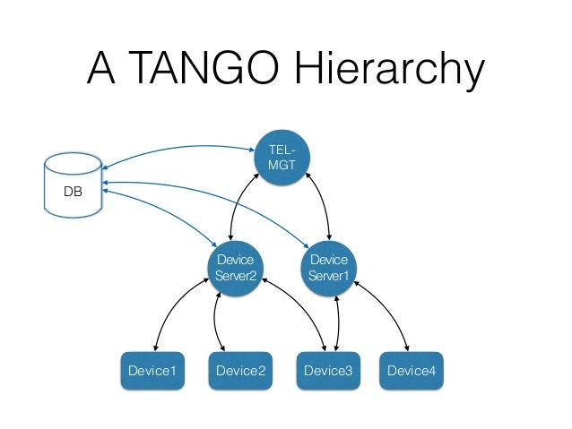 A TANGO Hierarchy Device Server1 Device Server2 Device1 Device2 Device3 Device4 DB Generic Client This is the powerof TAN...