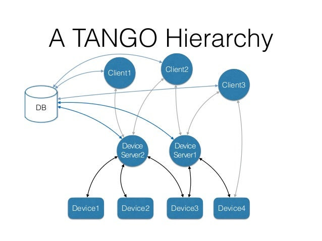 A TANGO Hierarchy Device Server1 Device Server2 Device1 Device2 Device3 Device4 DB Generic Client