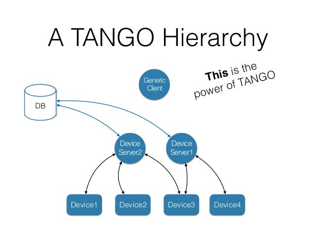 A TANGO Hierarchy Device Server1 Device Server2 Device1 Device2 Device3 Device4 DB Generic Client Generic Client Each one ...
