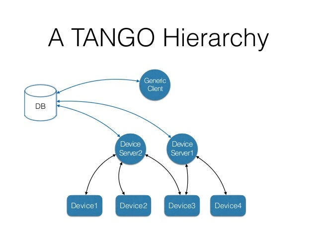 A TANGO Hierarchy TEL- MGT Device Server1 Device Server2 Device1 Device2 Device3 Device4 DB