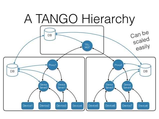 """How much control do you need to dance TANGO? Ability to keep track of own status (state, attributes), and perform """"moves"""" ..."""