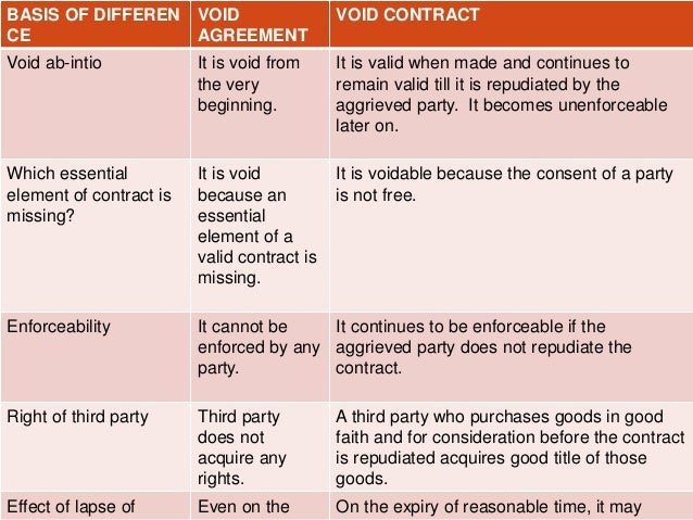 Taniadifference between void contracts and void agreement – Good Faith Agreement
