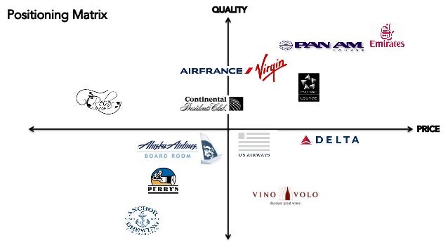 Fashion Brand Positioning Map