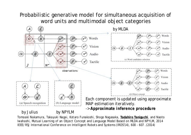 Symbol Emergence In Robotics Language Acquisition Via Real World Sen