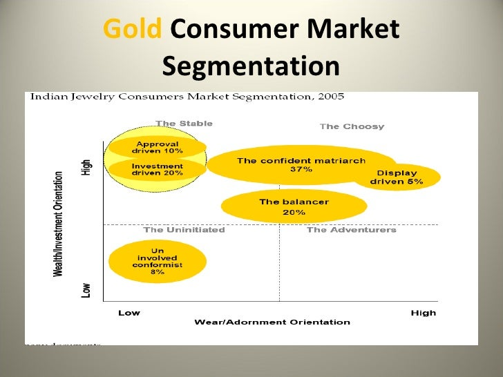 segmenting strategies of tanishq Tanishq marketing mix explains the business & marketing strategies of the brand   low price segment: tanishq also offers simple designs and low priced.