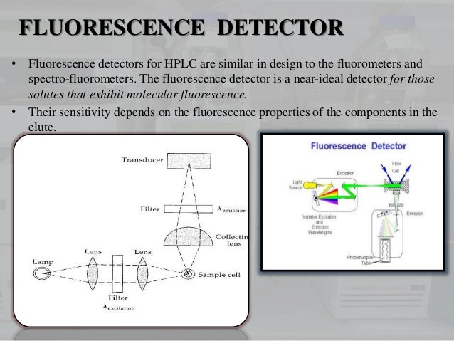 Detectors Used In Hplc