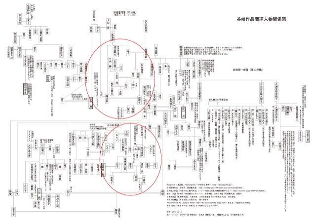 谷崎作品関連人物関係図
