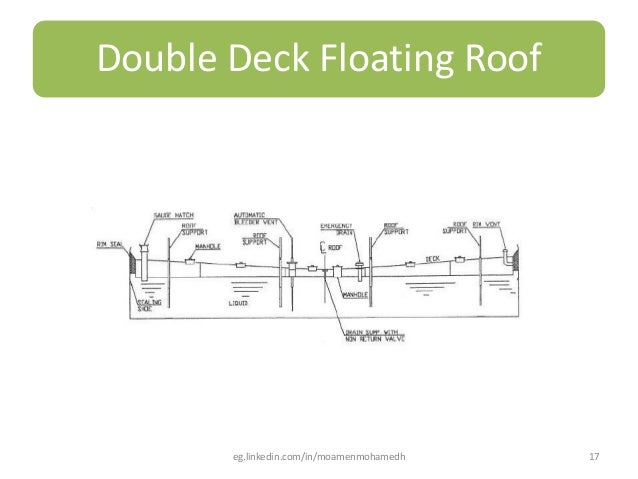 Tank Roof Girder Amp 17 Double Deck Floating Roof