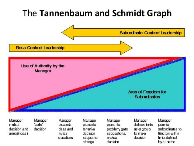 leadership continuum model by tannenbaum and schmidt We turn now to the history of authors in the behavior school of leadership: lewin et al -1938 3 styles model of iowa university what transactional behavior styles matter this is the study they say started the quest for.