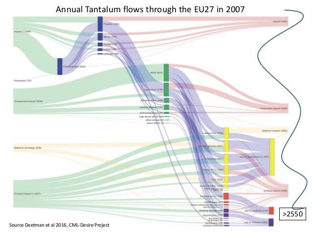 Tantalum production and demand