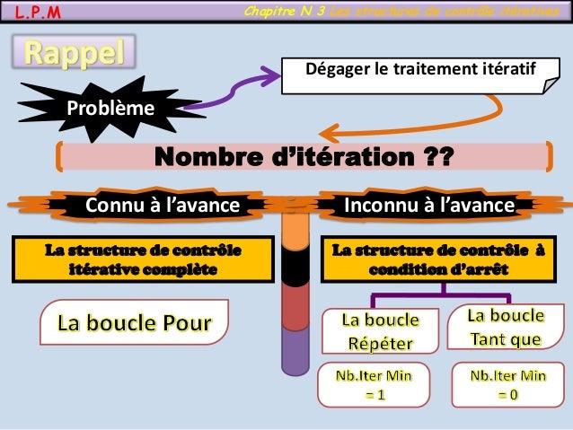 L.P.M Chapitre N 3 Les structures de contrôle itératives Dégager le traitement itératif Problème Nombre d'itération ?? Inc...