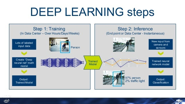 faster deep learning solutions from training to inference