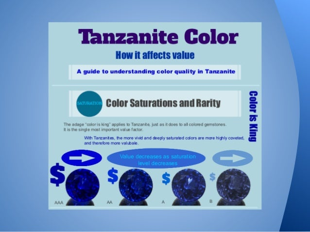 Tanzanite Color Guide - How it affects value