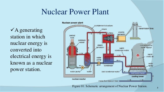 nuclear power plant in bangladesh rh slideshare net nuclear power plant diagram for submerines How Does a Nuclear Power Plant Work