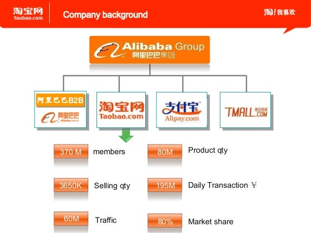 alibaba is a business to business company marketing essay Marketing mix of alibaba analyses the brand/company which covers 4ps (product, price, place, promotion) alibaba marketing mix explains the business & marketing strategies of the brand.
