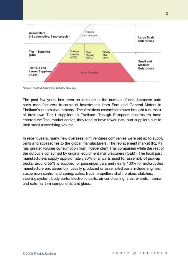 Thailand Auto Parts & Accessories (TAPA 2010) - Advantages