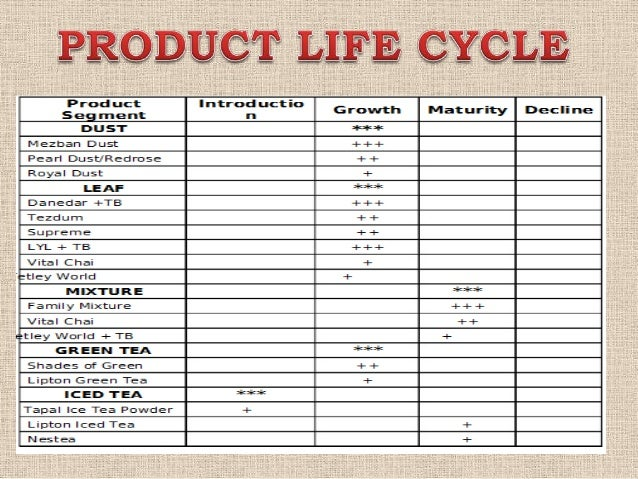product lifecycle of tea Definition: product life cycle (plc) is the cycle through which every product goes   in this stage, there's heavy marketing activity, product promotion and the.