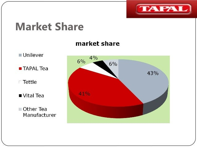 market share of tea industry lipton Indian tea market: facts and trends in 2009, the turnover of tea industry was in over inr 9,000 crore (usd 19 bn) their share has increased from 20% in 2003 to 26% in 2008 organized sector faces from these small producers as their costs are lower.