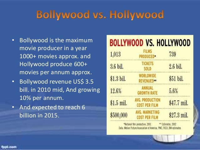 bollywood is better than hollywood